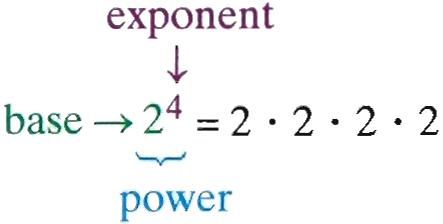 Definition of power in mathematical terms